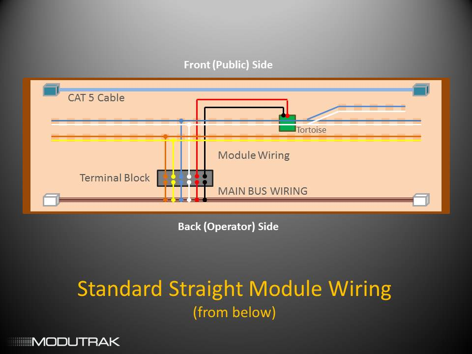Build manual module wiring standards modutrak forums the main bus wiring is at the bottom of this diagram of the underside of the module swarovskicordoba Choice Image